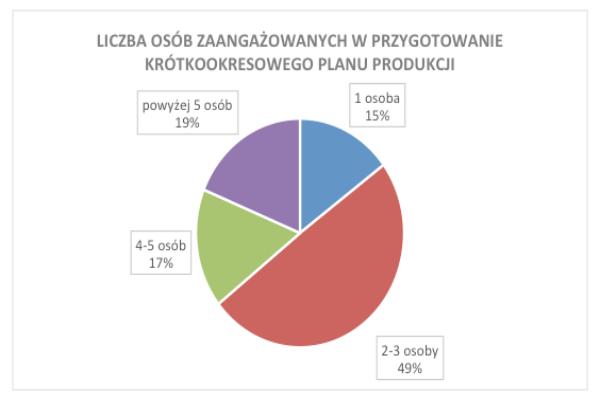 Planowanie produkcji w firmach wytwórczych